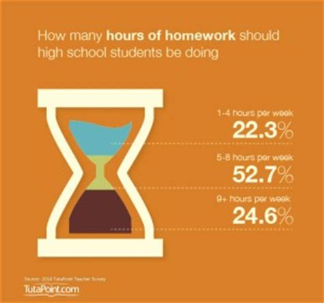 How much time do high school students spend on homework